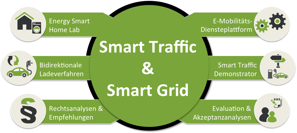 Smart Traffic und Smart Grid Aktivitäten am KIT