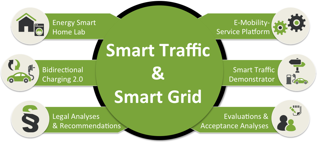 Smart Grid & Smart Traffic activities at KIT
